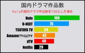 Huluの国内ドラマ配信数を他と比べると...